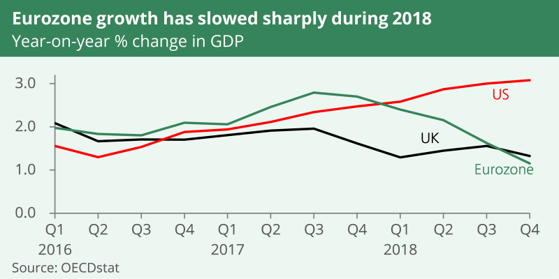In Q4 2018 year on year GDP growth was 3.1% in the US. It was 1.3% in the UK and 1.2% in the Eurozone