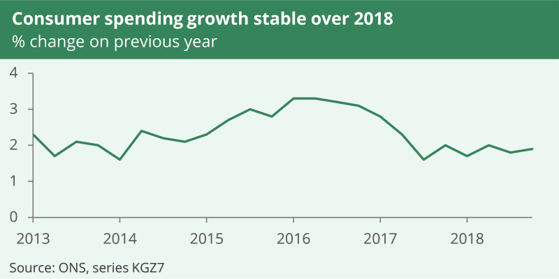 Consumer spending growth has been around 2% (on previous years) since mid-2017