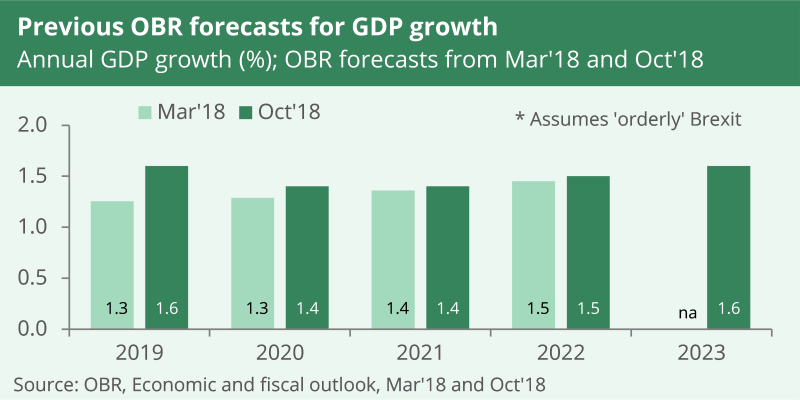 In October 2018, the OBR forecast economic growth of between 1.4% and 1.6% until 2023.