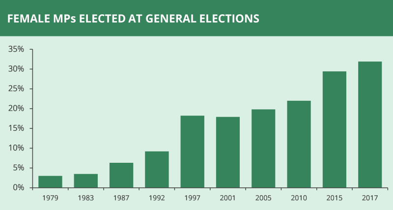 Female MPs elected in general elections.