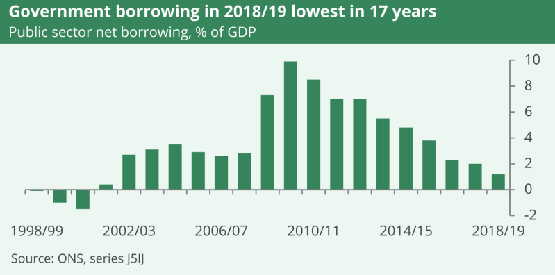 A bar graph showing Government borrowing in 2018/2019 was the lowest it has been for 17 years.