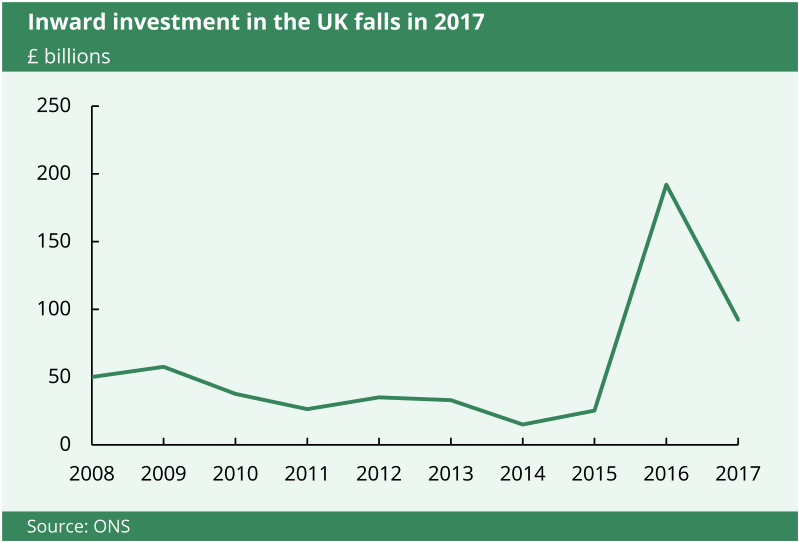 This chart shows inward investment in the UK in 2017 fell dramatically.