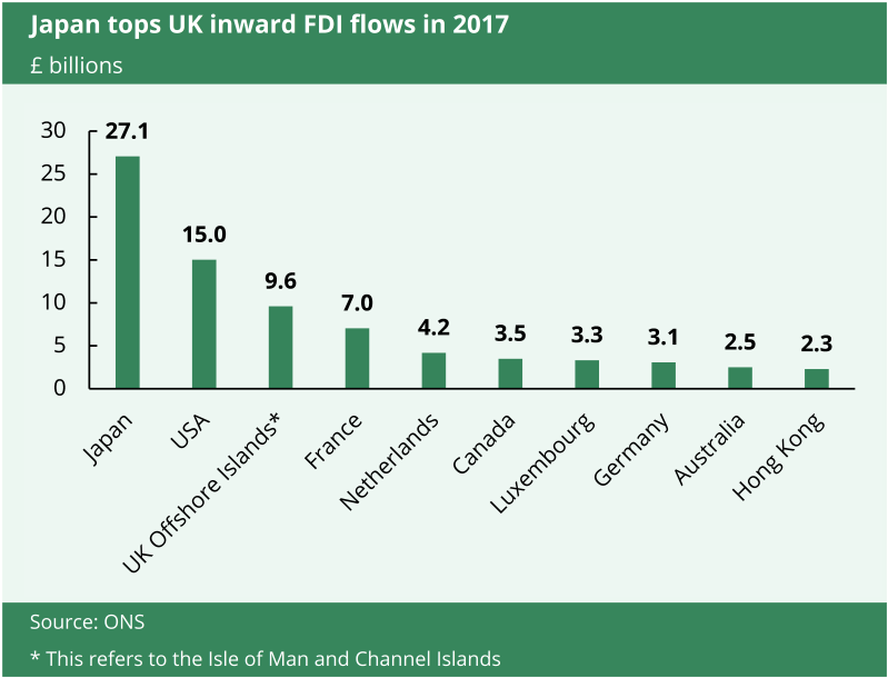 This chart shows that Japan toped UK inward FDI flows in 2017