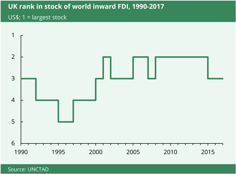 This chart shows how the UK has ranked in world inward FDI stock from 1990 to 2017.