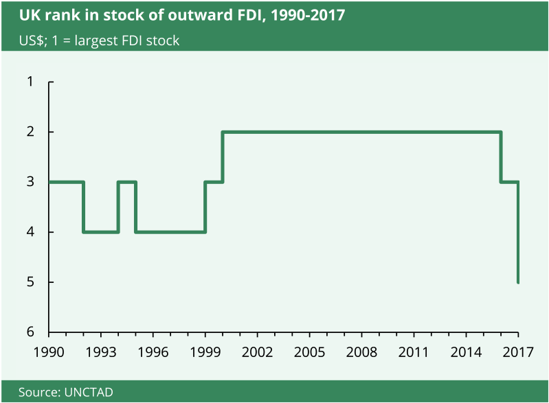 This chart shows how the UK ranked in stock of outward FDI from 1990 to 2017.