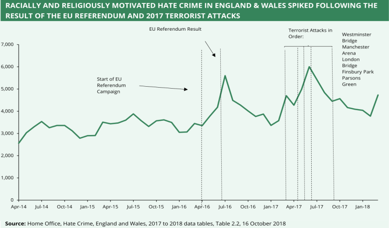 A chart showing the rate of religiously and racially motivated hate crime in England and Wales. It shows there was a spoke following the result of the EU referendum and 2017 terrorist attacks.