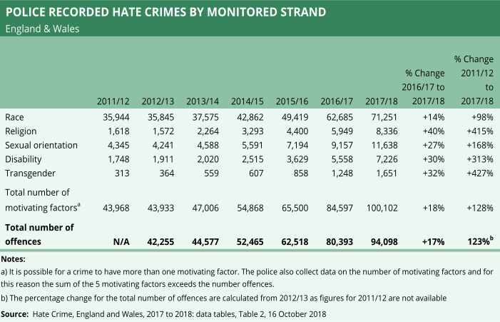 A chart showing police recorded hate crimes by strands of different types of hate crime.