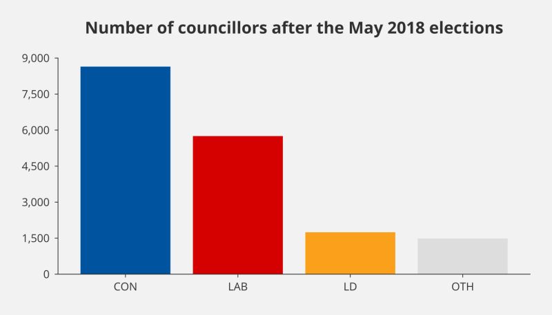 Bar chart showing the number of councillors by political party following the May 2018 local elections