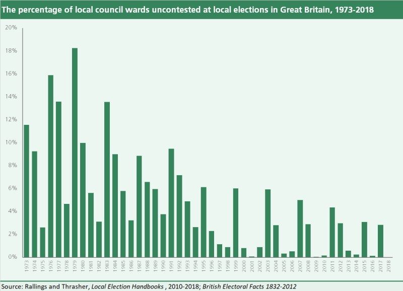 A bar chart showing the percentage of local council ward seats which were uncontested in local elections in Great Britain from 1973 to 2018.