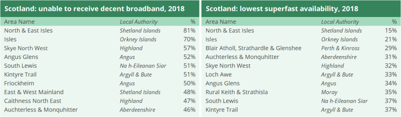 Two tables showing areas unable to receive 'decent broadband' in Scotland in 2018 and areas with the lowest superfast availability in 2018. North and East Isles in the Shetland Islands has the highest percentage of premises unable to receive 'decent broadband' with 81% and had the lowest superfast availability with 15%.