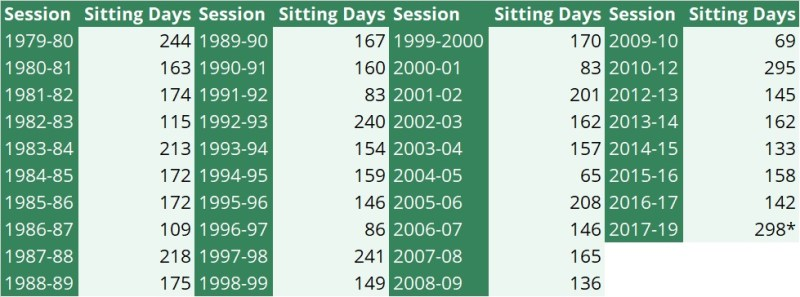 A table showing the number of sitting days in every parliamentary session since 1979-80.