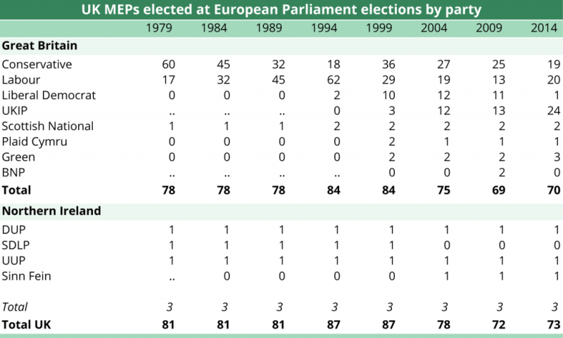 UK MEPs elected at European Parliament elections by party