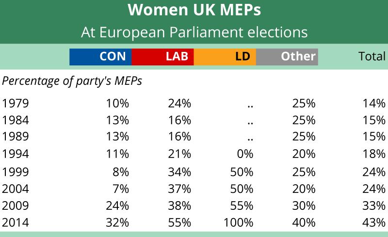 Women UK MEPs at European Parliament elections
