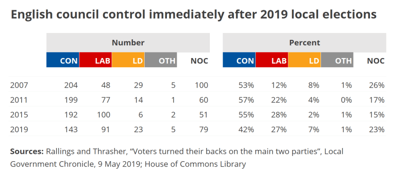 A table showing English council control immediately after the 2019 local elections.