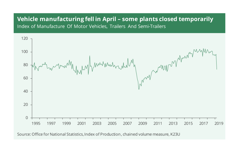 A chart showing that vehicle manufacturing fell in April when some plants closed temporarily in the UK.