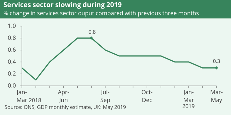 A line graph showing the services sector slowing during 2019. From March to May 2019 it grew by 0.3% .