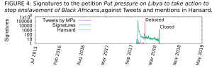 Signatures to the petition 'Put pressure on Libya to take action to stop enslavement of Black Africans', against tweets and mentions in Hansard