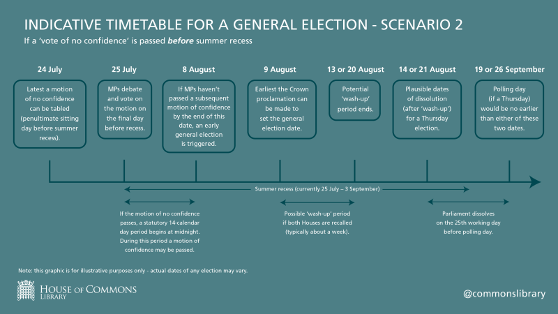 A graphic showing an indicative timetable for a general election before summer recess. The graphic is for illustrative purposes only, actual dates of any election may vary.