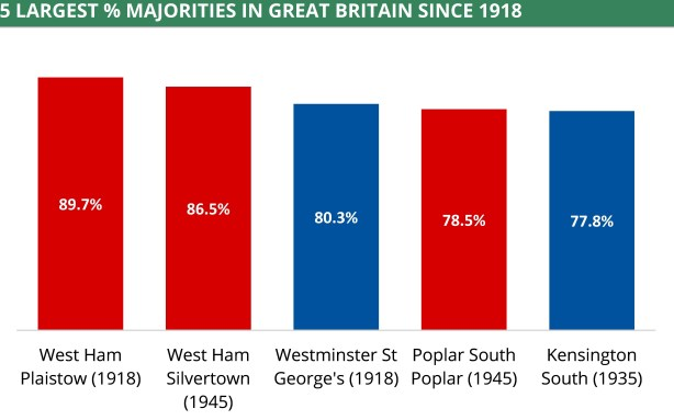 A chart showing the five top majorities by percentage of the vote in Great Britain since 1918. West Ham Plaistow received 89.7% in 1918.