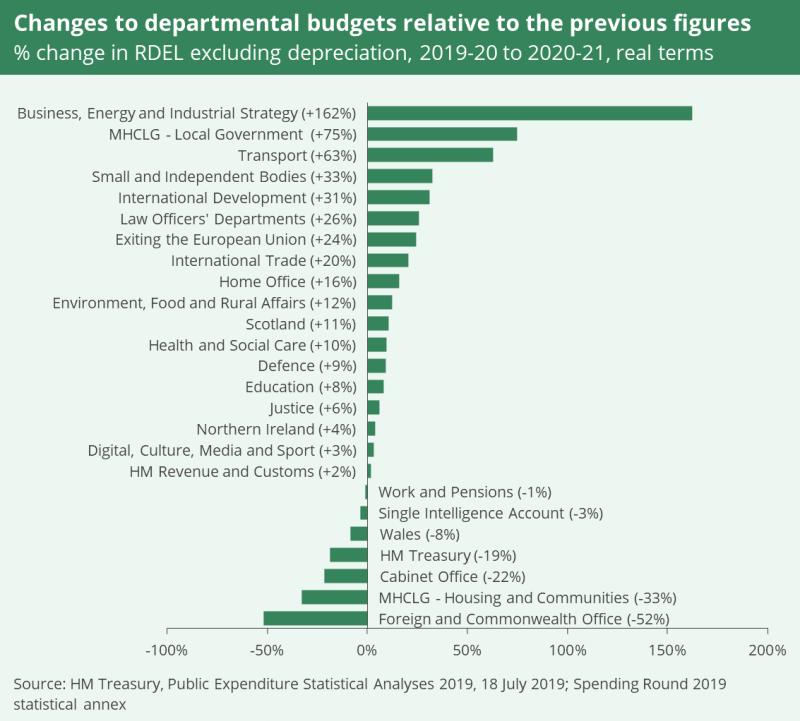 A chart showing changes to departmental budgets relative to the previous figures. It shows the percentage change excluding depreciation from 2019 to 2020 and 2020 to 2021 in real terms.