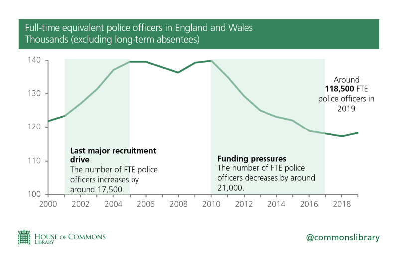 A linegraph showing the number of full-time equivalent police officers in England and Wales by thousands. Number peaked in 2005 when there were around 140,000 and then again in 2011 but have since dropped by around 21,000 due to funding pressures.