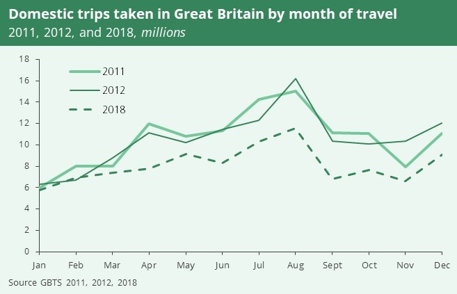 A linegraph showing domestic trips taken in Great Britain in 2011, 2012 and 2018. Out of the three years, most trips were taken in 2012.