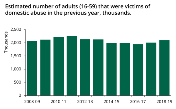 The number of people estimated to have been victims of domestic violence in the past year has been roughly the same for the past 10 years, with a slight rise around 2011 and a slight fall around 2015.