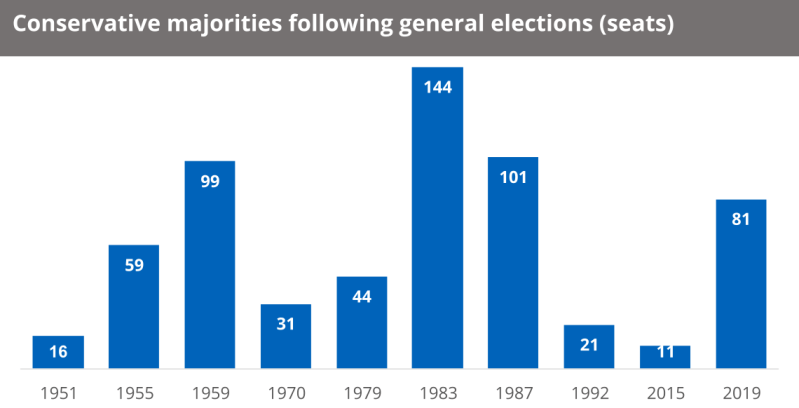 A bar chart showing Conservative majorities following general elections by seats. In 1951 they had a majority by 16 seats. In 1983 they had a majority by 144 seats. In 2019 they had a majority of 81 seats.