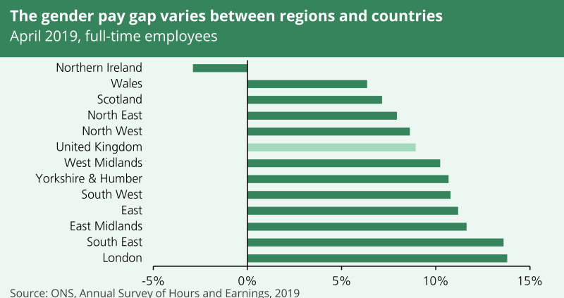 A chart showing that the gender pay gap varies between regions and countries. In April 2019 the pay gap was biggest in London and the South East.