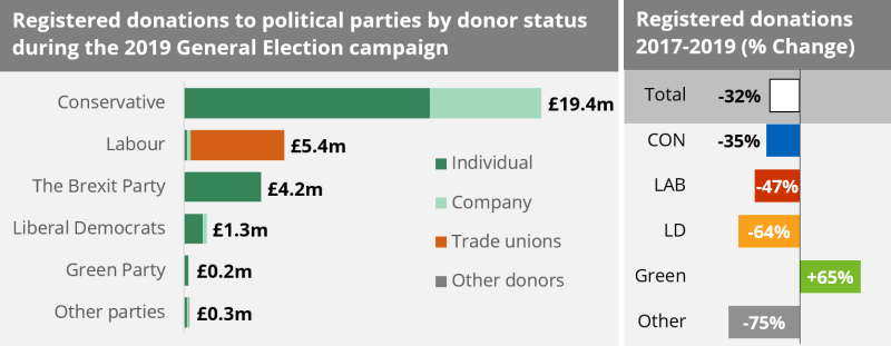 Two charts showing the registered donations to political parties by donor types during the general election campaign and the change in donations by type and party from 2017 to 2019.