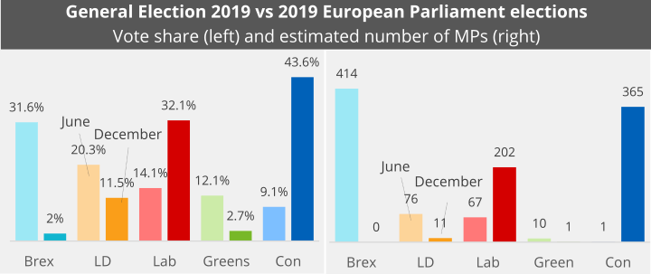 The left-hand side of the chart compares the vote share parties won at the European Parliament election, shown as faded bars, with the share they won at the General Election. The right-hand side of the chart compares the estimated number of MPs parties would have won based on EP election results, shows as faded bars, with the number they actually won at the General Election.