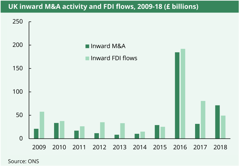 A bar graph showing UK inward mergers or acquisition activity and FDO flows from 2009 to 2018.