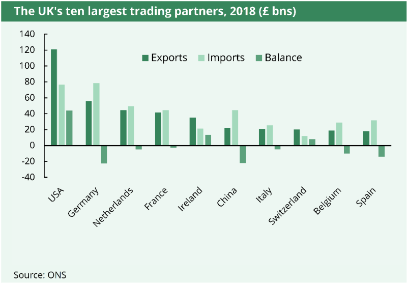 The UKs 10 largest trading partners are, in order: USA, Germany, Netherlands, France, Ireland, China, Italy, Switzerland, Belgium and Spain.