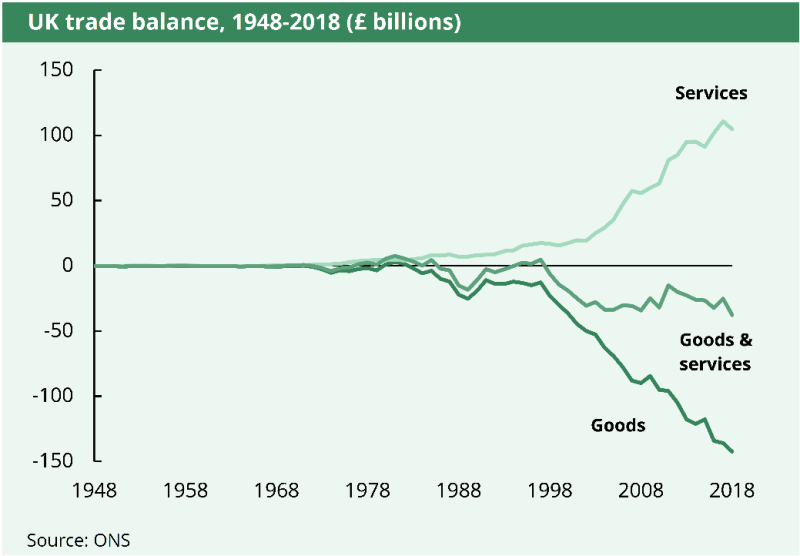 The UK has recorded a trade deficit in goods every year since 1983, a trade surplus in services every year since 1966 and an overall trade deficit every year since 1998