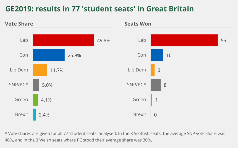 Two bar graphs showing  the general election results in 77 student seats in Great Britain. On the left there is the vote share, with Labour gaining the majority with 49.8% followed by the Conservatives with 25.9% and the Lib Dems with 11.7%. The Brexit Party got the smallest percentage with 2.4%. On the right the chart shows seats won. Labour won the most in these areas with 55 seats, the Conservatives won 10, the Lib Dems won 3, SNP and Plaid Cymru won 8, the Greens one 1 and Brexit Party won 0 seats.