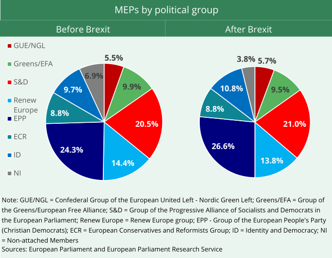 The shows two pie-charts displaying MEPs by political group before and after Brexit.