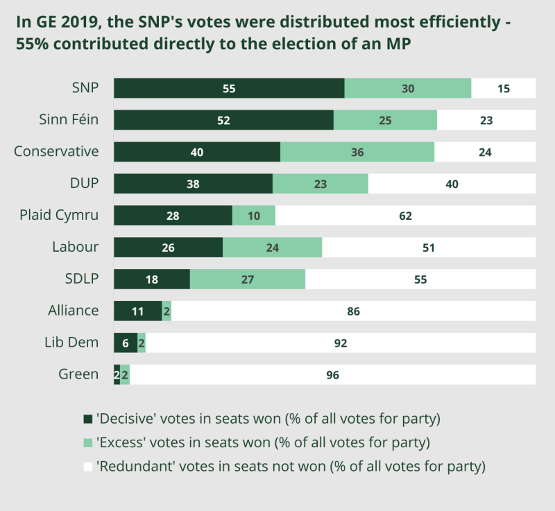 Chart showing breakdown of 'decisive', 'excess' and 'redundant' votes in the 2019 general election. Figures available in surrounding text