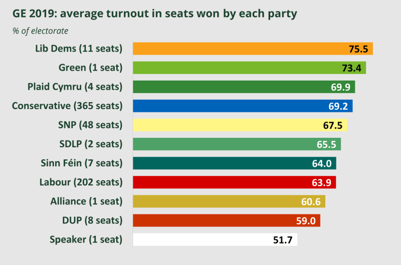 A table showing the average turnout in seats won by each party. For Lib Dem wins 75.5% of the electorate voted.