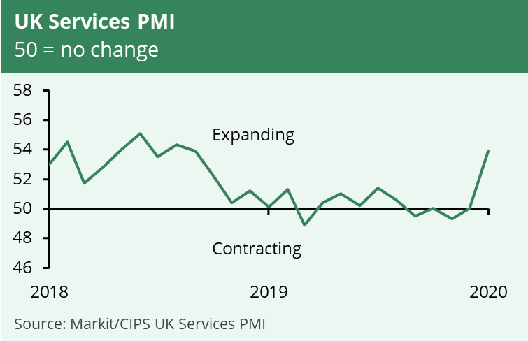 A line graph showing IHS Markit's Services Purchasing Managers' Index rose in January 2020 to its highest level in over a year, indicating that the services industry is expecting to expand.