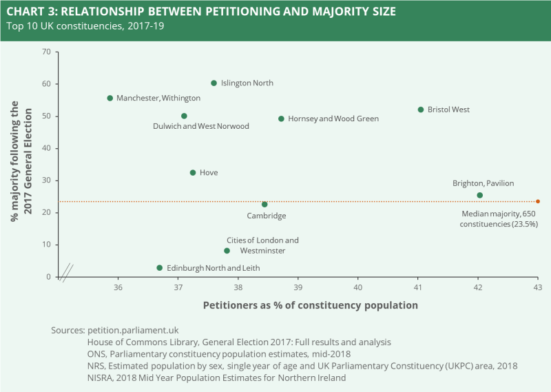 A chart showing the relationship between petitioning and majority size based on the top 10 UK constituencies based on % of majority following the 2017 General Election.