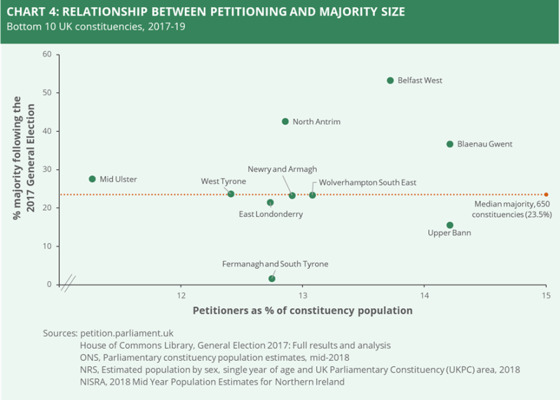 A chart showing the relationship between petitioning and majority size based on the bottom 10 UK constituencies according to % of majority following the 2017 General Election.