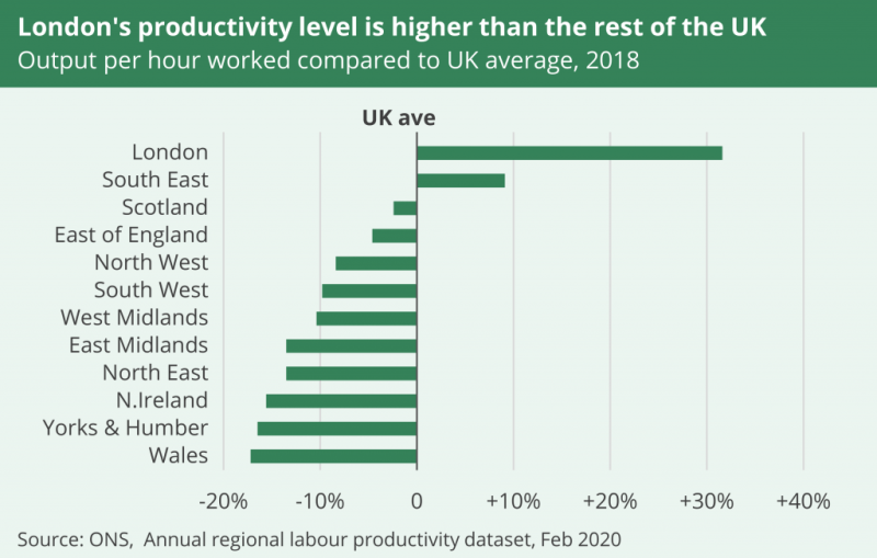 Chart shows output per hour worked, relative to the UK average, in 2018. Only London and the South East are more productive than the UK average.
