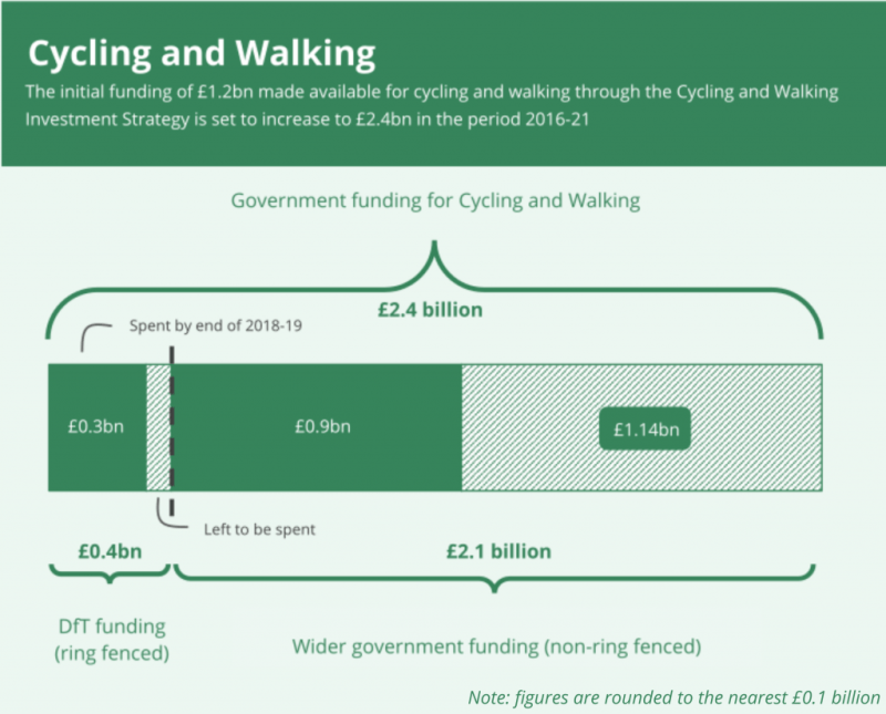 A chart showing that the £2.1 billion funding for cycling and walking will increase to £2.4 billion over the period of 2016 to 2021.  £0.4 billion of this is ring-fenced by the Department for Transport and £2.1 billion is wider government funding. The figures have been rounded to the nearest £0.1 billion.