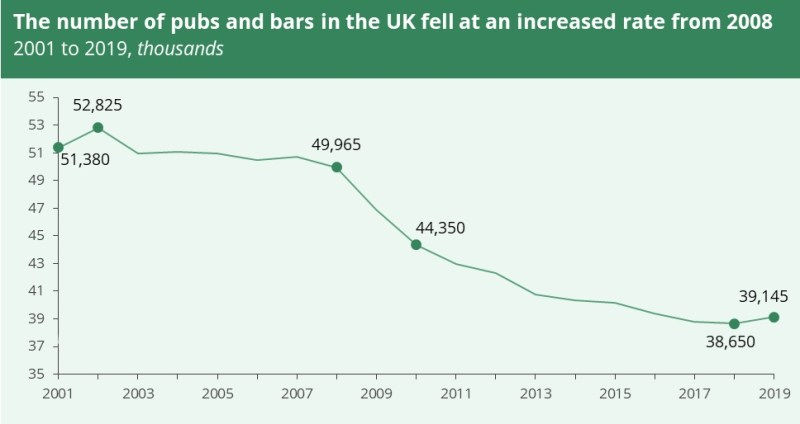 A graph showing the number of pubs and bars in the UK fell at an increased rate from 2008 onwards. But between 2018 and 2019 there was a rise from 38,650 to 39,145.