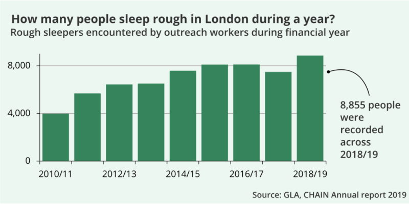 Chart showing the number of rough sleepers contacted by outreach workers in London from 2010/11 to 2018/19. 4000 people were counted in 2010/11, and 8,855 across 2018/19