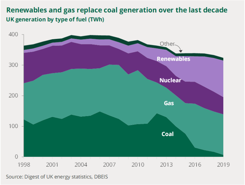 A chart showing trends in generation by fuel since 1998. Gas and renewables have replaced coal generation over the last decade.