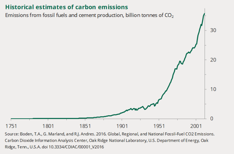 A chart to show historical estimates of carbon emissions from 1751 to 2014.