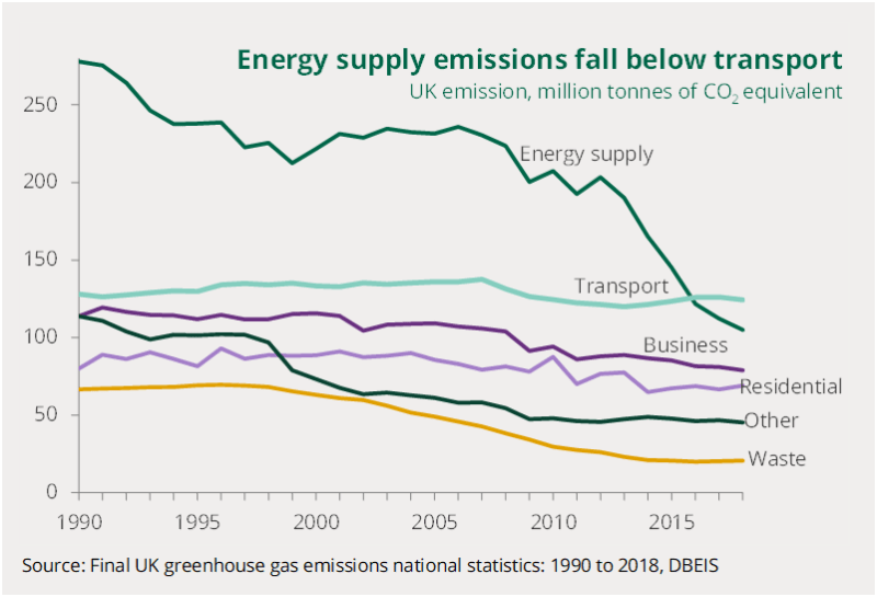 Chart shows UK emissions from different sources from 1990 to 2018. Energy supply fallen by most, transport biggest sector from 2016