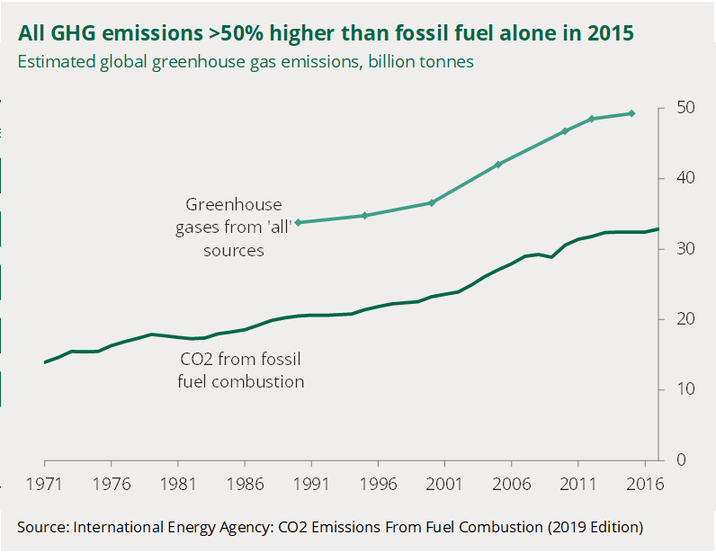 A chart shows global greenhouse gas emissions compared with global carbon dioxide emissions from fossil fuels. All greenhouse gases around 50% higher in 2015 in carbon dioxide equivalent