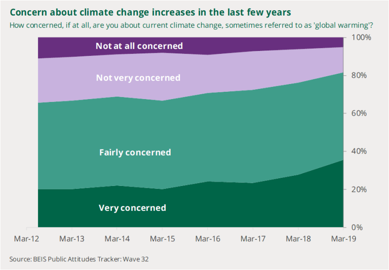A chart to show how concerned people are about climate change